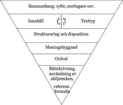 Bild på texttriangeln.
